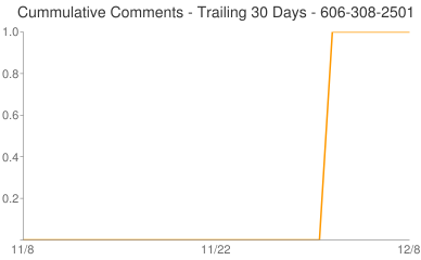 Cummulative Comments 606-308-2501