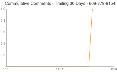 Cummulative Comments 609-779-8154