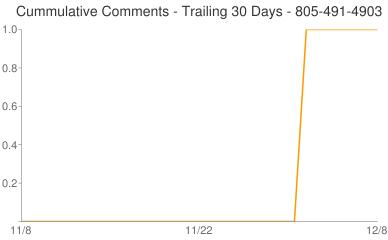 Cummulative Comments 805-491-4903