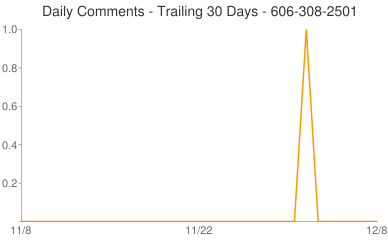 Daily Comments 606-308-2501
