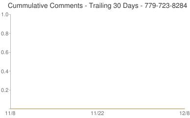 Cummulative Comments 779-723-8284