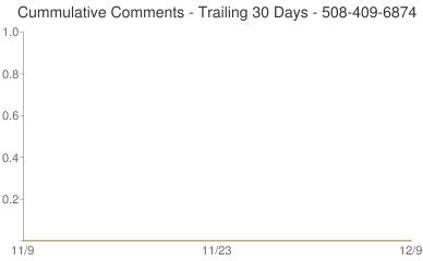 Cummulative Comments 508-409-6874