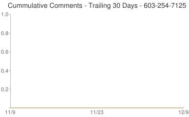 Cummulative Comments 603-254-7125