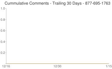 Cummulative Comments 877-695-1763