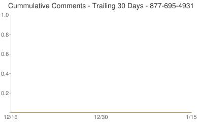 Cummulative Comments 877-695-4931