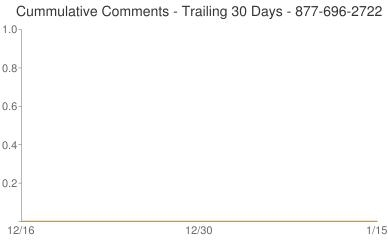 Cummulative Comments 877-696-2722