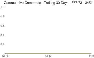Cummulative Comments 877-731-3451