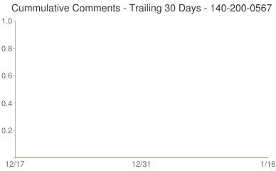 Cummulative Comments 140-200-0567