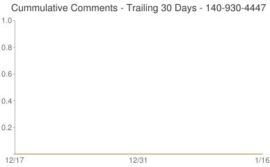 Cummulative Comments 140-930-4447