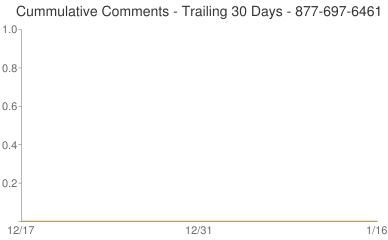 Cummulative Comments 877-697-6461