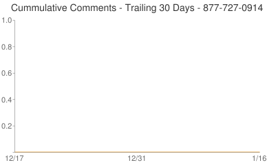 Cummulative Comments 877-727-0914