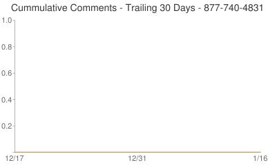 Cummulative Comments 877-740-4831