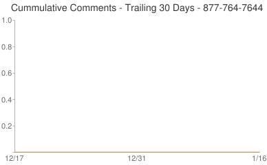 Cummulative Comments 877-764-7644