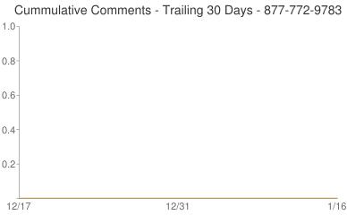 Cummulative Comments 877-772-9783