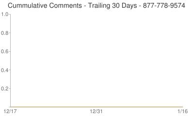 Cummulative Comments 877-778-9574