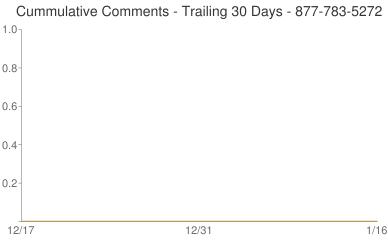 Cummulative Comments 877-783-5272
