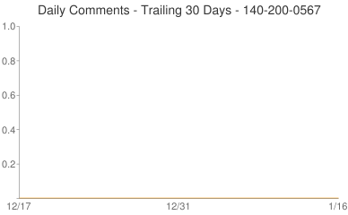 Daily Comments 140-200-0567