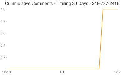 Cummulative Comments 248-737-2416