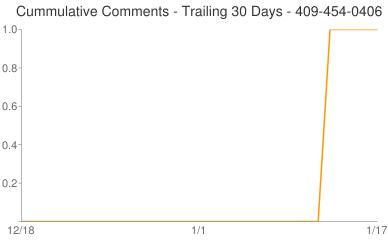 Cummulative Comments 409-454-0406