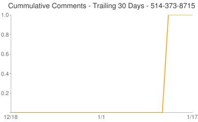 Cummulative Comments 514-373-8715
