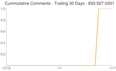 Cummulative Comments 833-527-0201