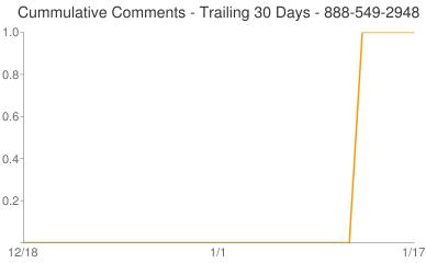Cummulative Comments 888-549-2948