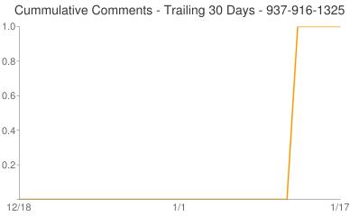 Cummulative Comments 937-916-1325