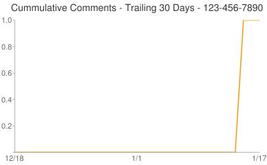 Cummulative Comments 123-456-7890