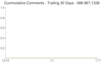 Cummulative Comments 088-967-1338