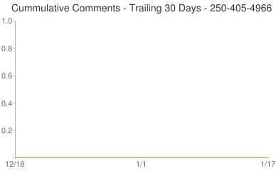 Cummulative Comments 250-405-4966