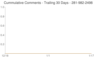 Cummulative Comments 281-982-2498