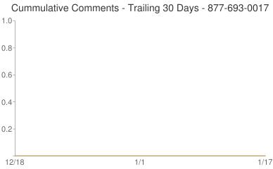 Cummulative Comments 877-693-0017