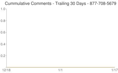 Cummulative Comments 877-708-5679