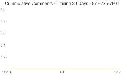 Cummulative Comments 877-725-7807