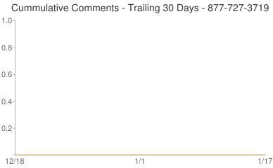 Cummulative Comments 877-727-3719