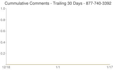 Cummulative Comments 877-740-3392