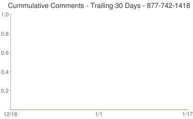 Cummulative Comments 877-742-1418