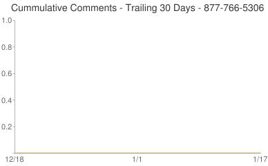 Cummulative Comments 877-766-5306
