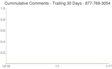 Cummulative Comments 877-769-3054