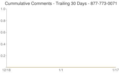 Cummulative Comments 877-773-0071