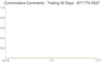 Cummulative Comments 877-775-0527