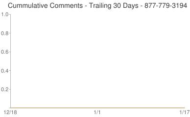 Cummulative Comments 877-779-3194