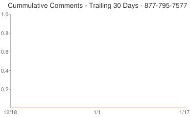 Cummulative Comments 877-795-7577
