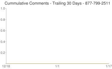 Cummulative Comments 877-799-2511