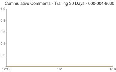 Cummulative Comments 000-004-8000