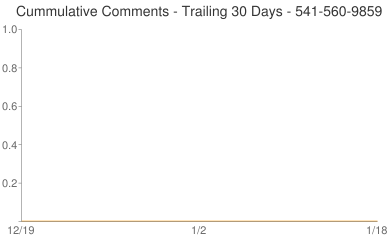 Cummulative Comments 541-560-9859