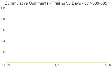 Cummulative Comments 877-689-0857