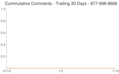 Cummulative Comments 877-698-8666