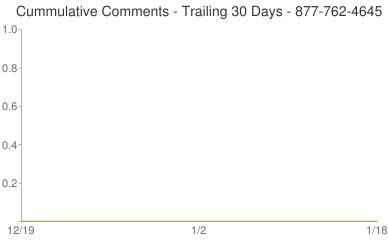 Cummulative Comments 877-762-4645