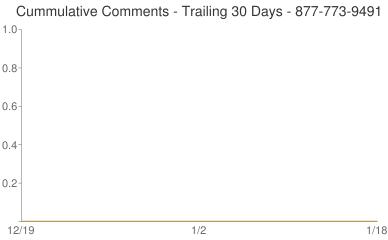Cummulative Comments 877-773-9491